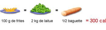 Frites salade