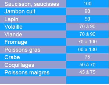 aliments_riches_graisse2