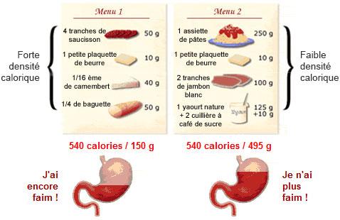 Densité calorique