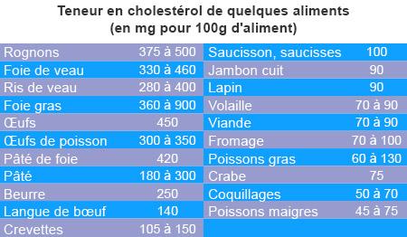 Teneur en cholestérol de quelques aliments